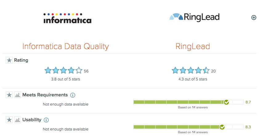 ringlead vs informatica
