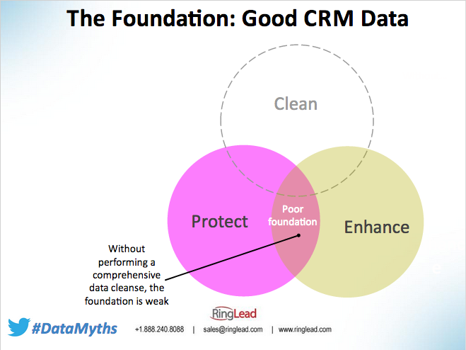 Data Cleansing is the Foundation of Data Quality in CRM